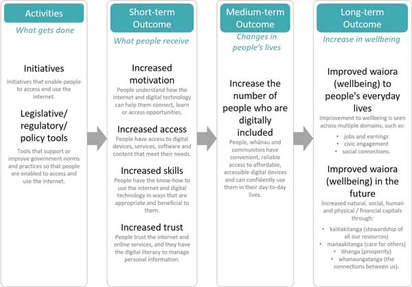 Visual summary of the Digital Inclusion Outcomes Framework.