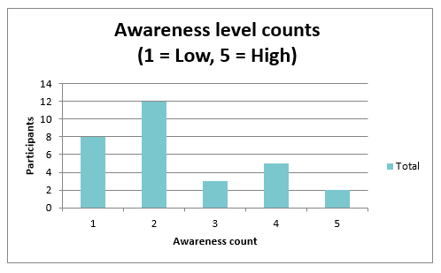 Bar chart showing the level of awareness of the Standard.
