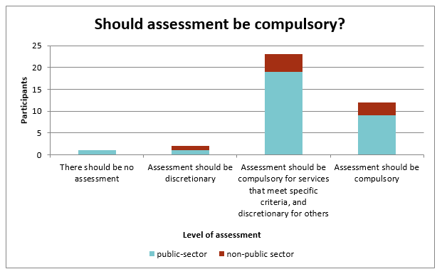 Bar chart showing whether participants believe that an assessment should be compulsory, or if no assessment is required.