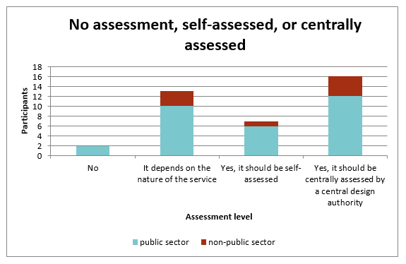 Bar graph showing whether or not participants believe there should be any assessment, and what level is needed.