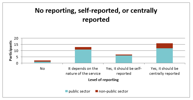 Bar chart showing the level of reporting on the Standard that participants believe there should be.