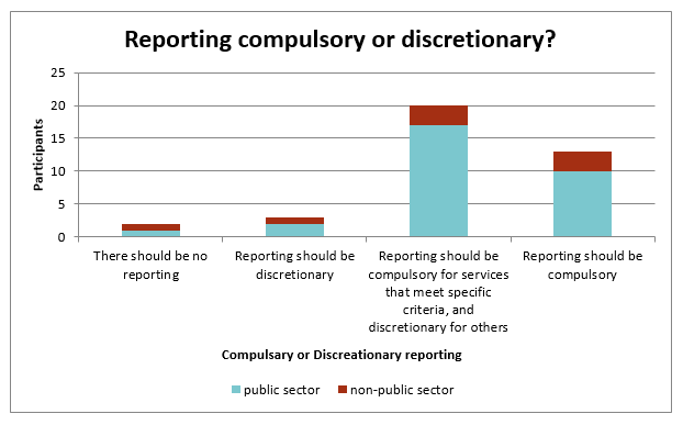 Bar chart showing whether participants believe reporting should be compulsory, discretionary, or somewhere in between depending on requirements.